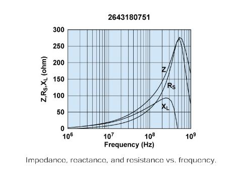 1000 ferrite bead permeability units