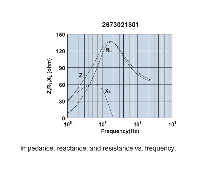 1000 ferrite bead permeability constant