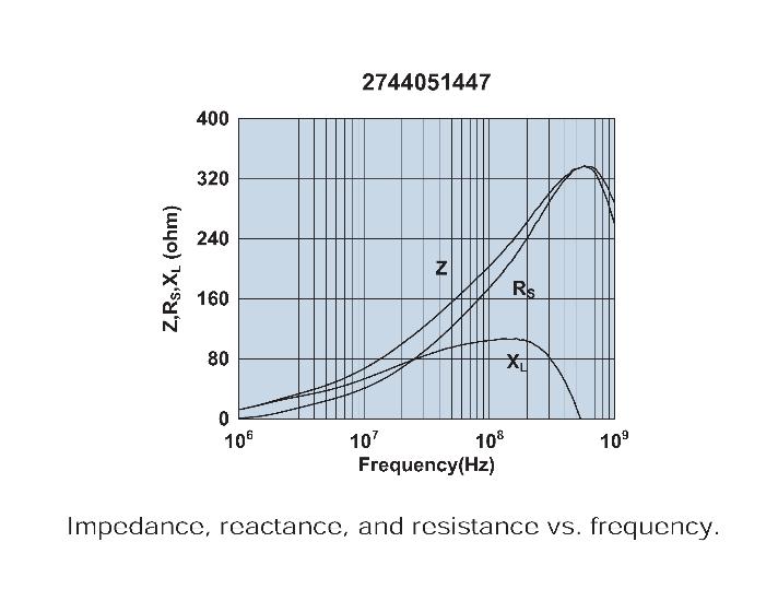 1000 ferrite bead permeability coefficient
